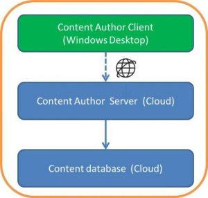 Content Authoring Tool (CAT)