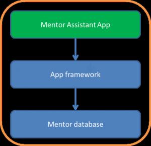 Mentor Assistant App (MAA)